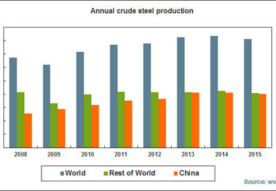 Global steel production drops