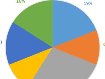 Global heat exchanger market report published