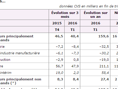 Number of jobs in industry drops in France